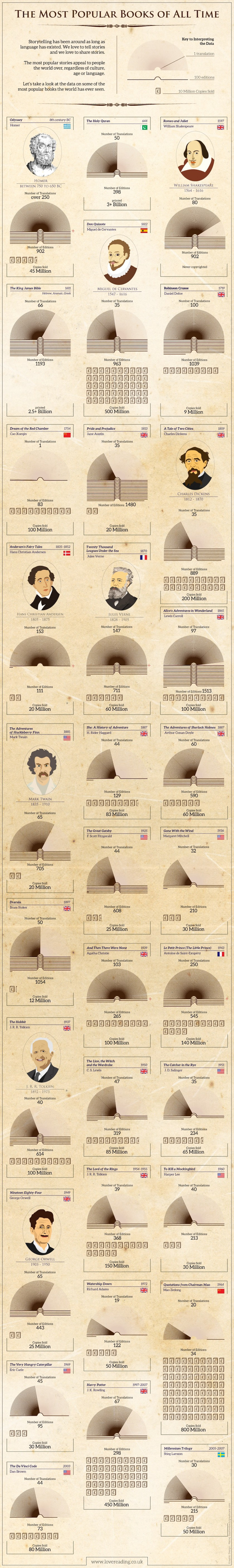 infographic popular books