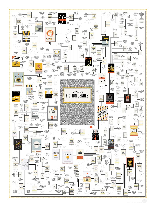 literary genre map